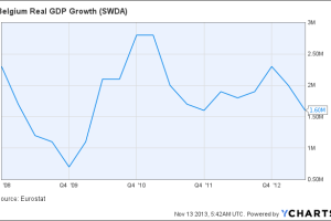 Belgium Real GDP Growth Chart