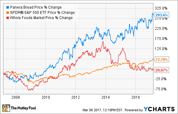 Forget Whole Foods Market Here Are 2 Better Stocks  The
