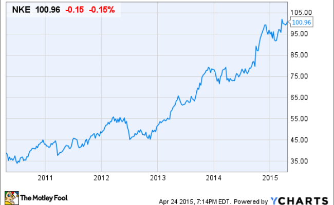 What Keeps Me From Buying Nike Stock The Motley Fool
