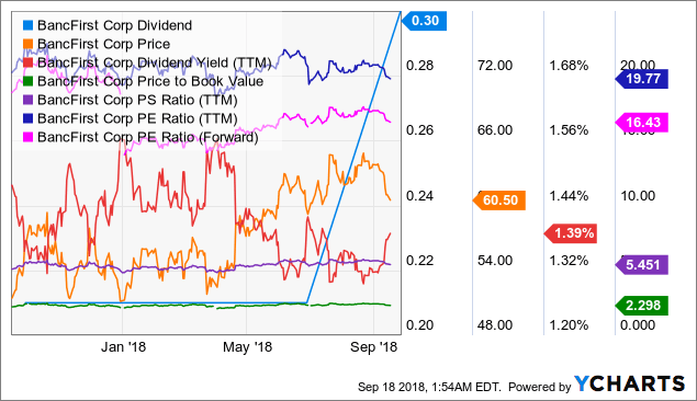 BANF Dividend Chart