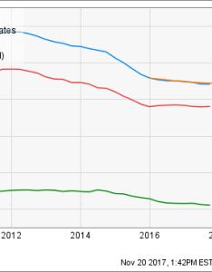 Ibm revenue ttm chart also why the worst isn   over for  stock investopedia rh