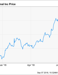 Weight watchers nyse wtw has over the past year investors look for bad news to bring it back down earth that   essentially what happened after also why did international inc shares fall in rh fool