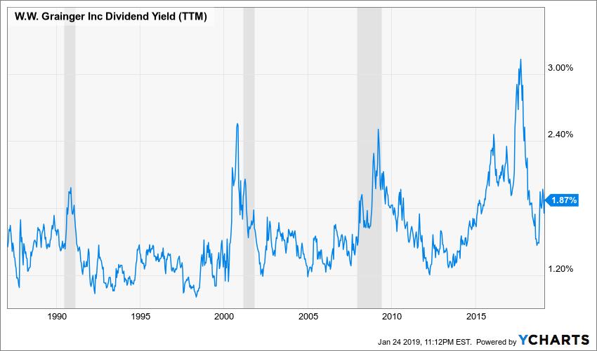 GWW Dividend Yield (TTM) Chart