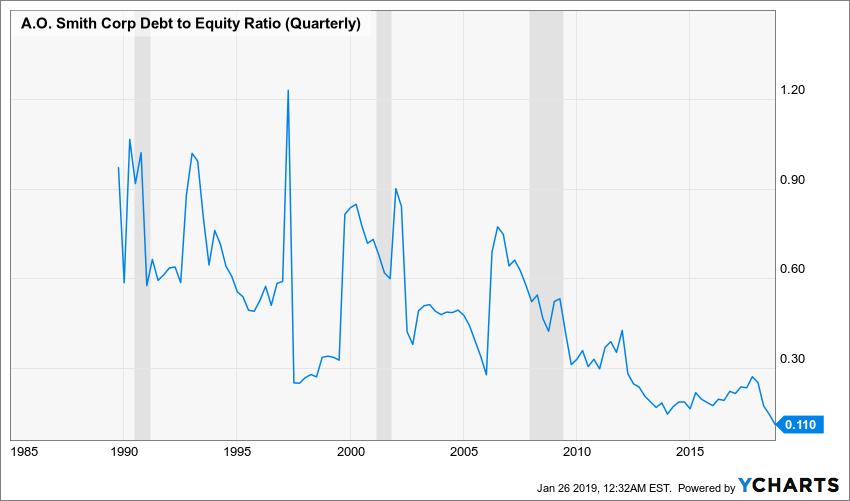 AOS Debt to Equity Ratio (Quarterly) Chart