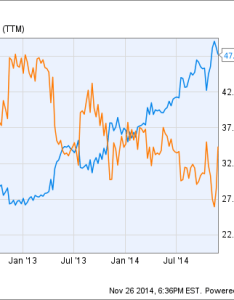 Msft chart also reasons microsoft corporation is  top dividend stock to buy rh fool