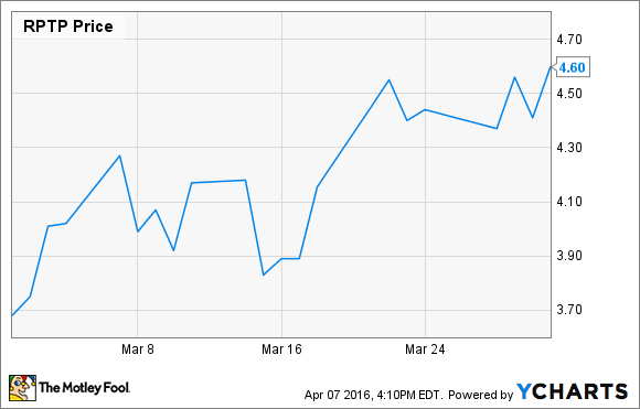 Why Raptor Pharmaceuticals Corp. Stock Rose 25% in March