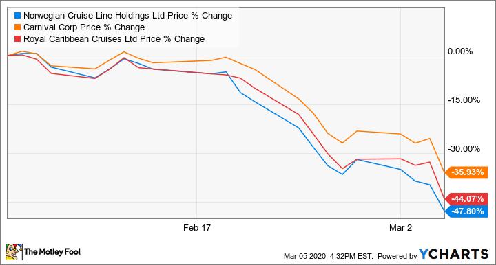 stock-price-post-covid-cruise-internet-bull-report