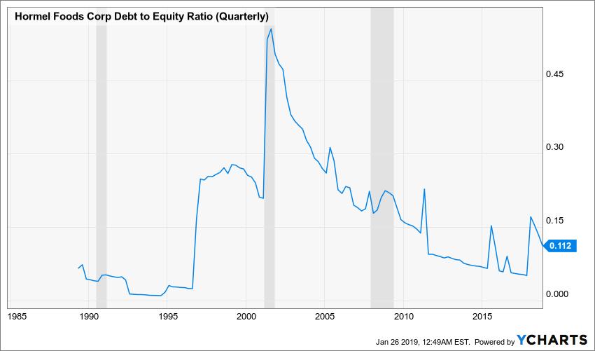 HRL Debt to Equity Ratio (Quarterly) Chart