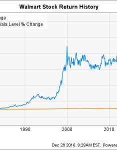 Wmt chart also wal mart stock history how the world   biggest retailer created so rh fool