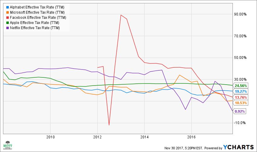 GOOGL Effective Tax Rate (TTM) Chart