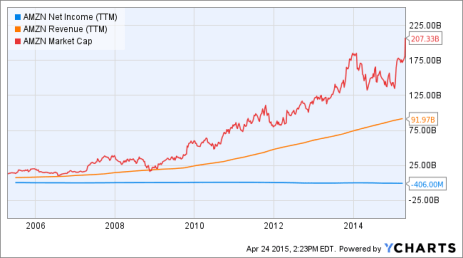 AMZN Net Income (TTM) Chart