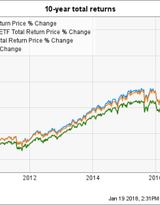 Vug total return price chart also vanguard index fund low cost but are there better alternatives rh fool