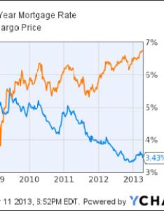 Us year mortgage rate chart also hacktivists target wells fargo website profit rises despite slower lending latimes rh articlestimes