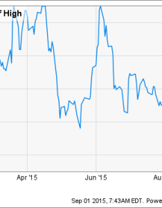 As the chart above shows juno   shares are well off of their recent highs right now and stock appears set to remain volatile going forward due also does therapeutics belong in your portfolio motley rh fool