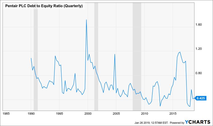 PNR Debt to Equity Ratio (Quarterly) Chart