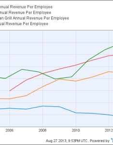 also starbucks productivity revenue per employee rh ycharts