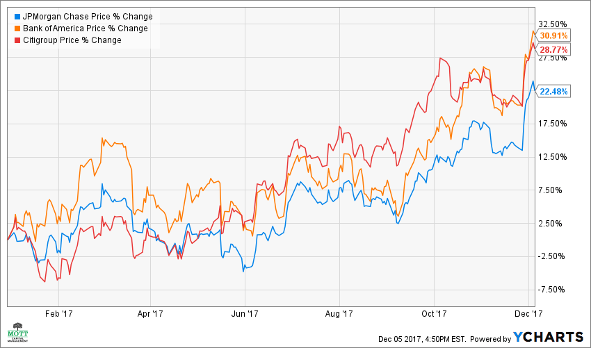 JPM Chart banks stocks