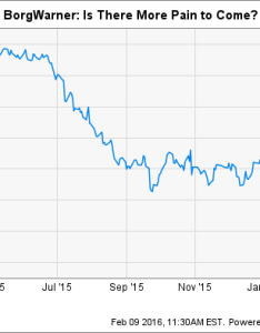 Bwa chart also reasons borgwarner   stock could fall the motley fool rh