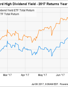 Vym total return price chart also what   holding vanguard high dividend yield etf back so far in rh fool