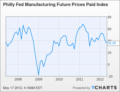 Philly Fed Manufacturing Future Prices Paid Index Chart