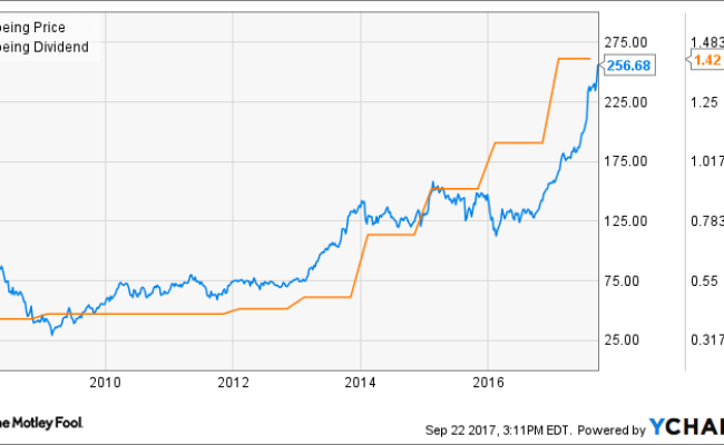 3 Stocks To Hold For The Next 20 Years The Motley Fool