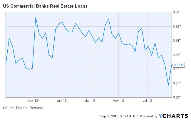 US Commercial Banks Real Estate Loans Chart