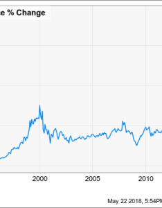 Msft total return price chart also stocks that feel like microsoft in the motley fool rh