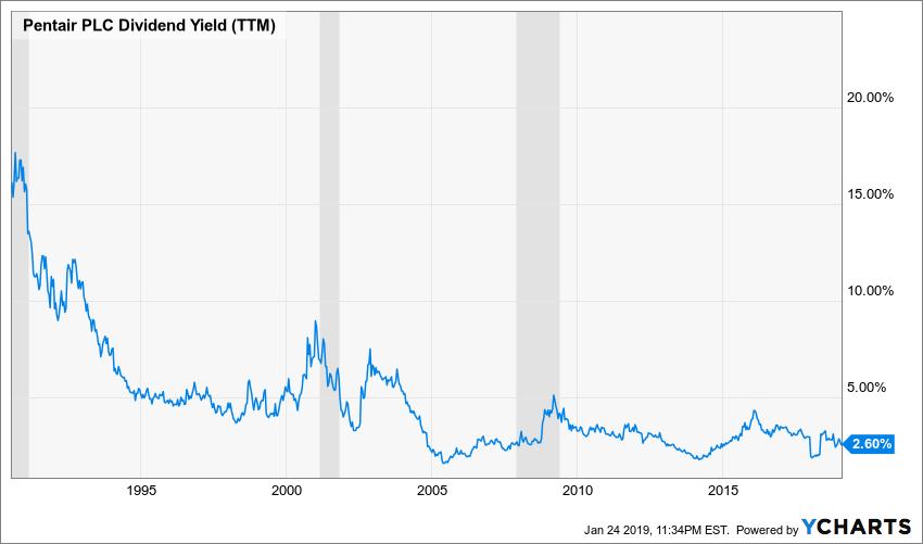 PNR Dividend Yield (TTM) Chart