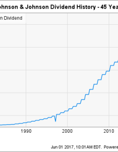 Jnj dividend chart also the definitive guide to johnson  stock dividends rh fool