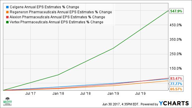 CELG Annual EPS Estimates Chart