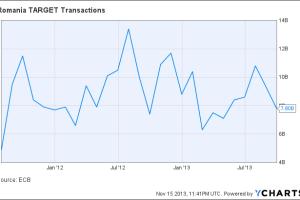 Romania TARGET Transactions Chart
