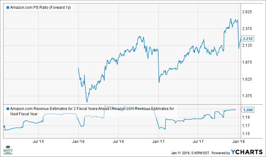 AMZN PS Ratio (Forward 1y) Chart