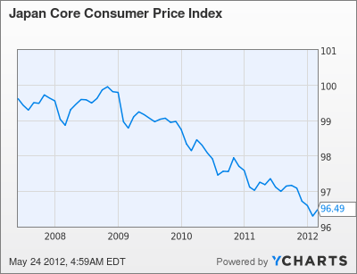 Japan Core Consumer Price Index Chart