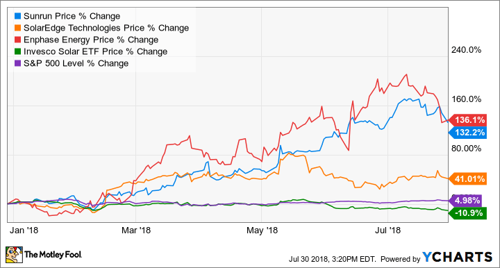 three line solar diagram jeep wrangler tj radio wiring the 3 best stocks of 2018 so far motley fool run chart