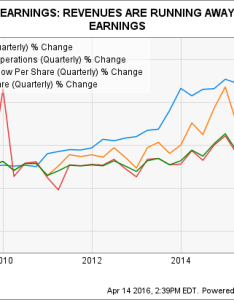 Vrx revenue quarterly chart also valeant pharmaceuticals  stock in charts the motley fool rh