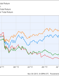 Stld total return price chart also should you follow goldman sachs  word on steel the motley fool rh
