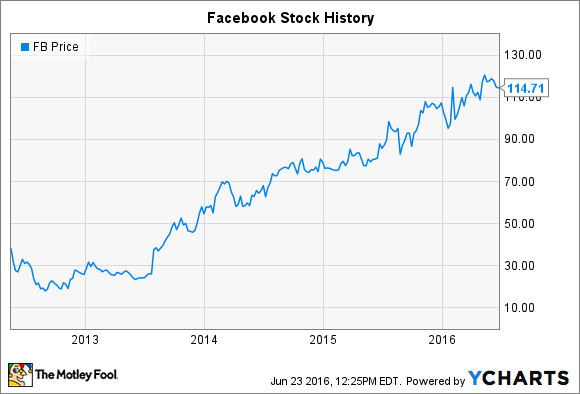facebook stock s history