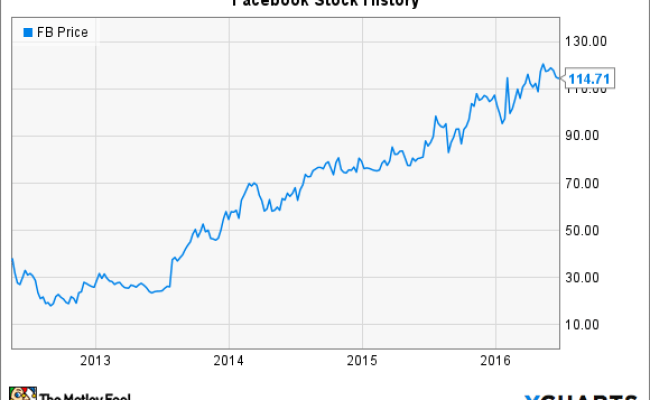 Facebook Stock S History A Lesson In What Matters With An
