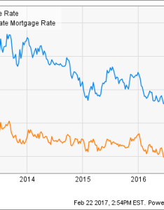 Us year mortgage rate chart also vs arm which should  pick the motley fool rh