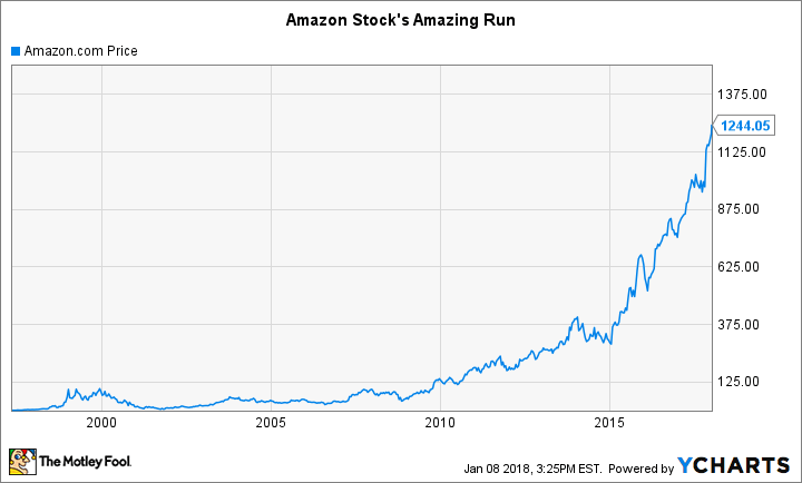 Amazon Stocks History The Importance Of Patience The