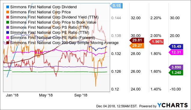SFNC Dividend Chart