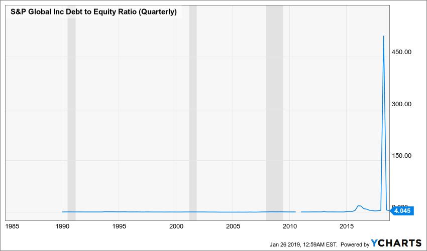 SPGI Debt to Equity Ratio (Quarterly) Chart