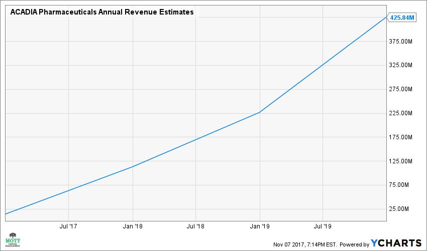 ACAD Annual Revenue Estimates Chart Acadia