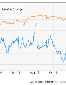 chart also why wayfair inc stock dropped in the motley fool rh