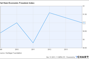 Viet Nam Economic Freedom Index Chart