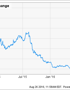 Gpro chart also signs gopro inc needs new management the motley fool rh