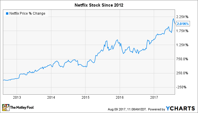 netflix stock price split history