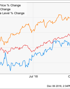 Vz chart also reasons to love verizon   dividend the motley fool rh
