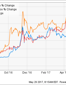 Weed chart also want to invest in marijuana stocks aphria inc usa is the best rh fool