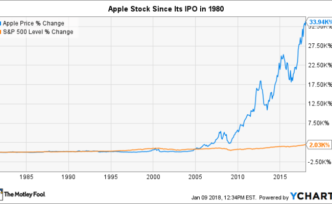 Apple S Stock Split History The Motley Fool